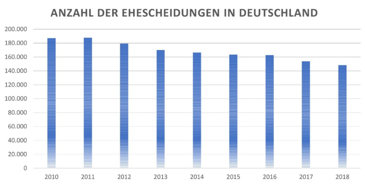 Anzahl Scheidungen Deutschland 2010 bis 2018